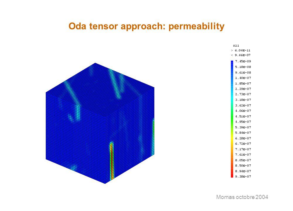 Momas octobre 2004 Oda tensor approach: permeability
