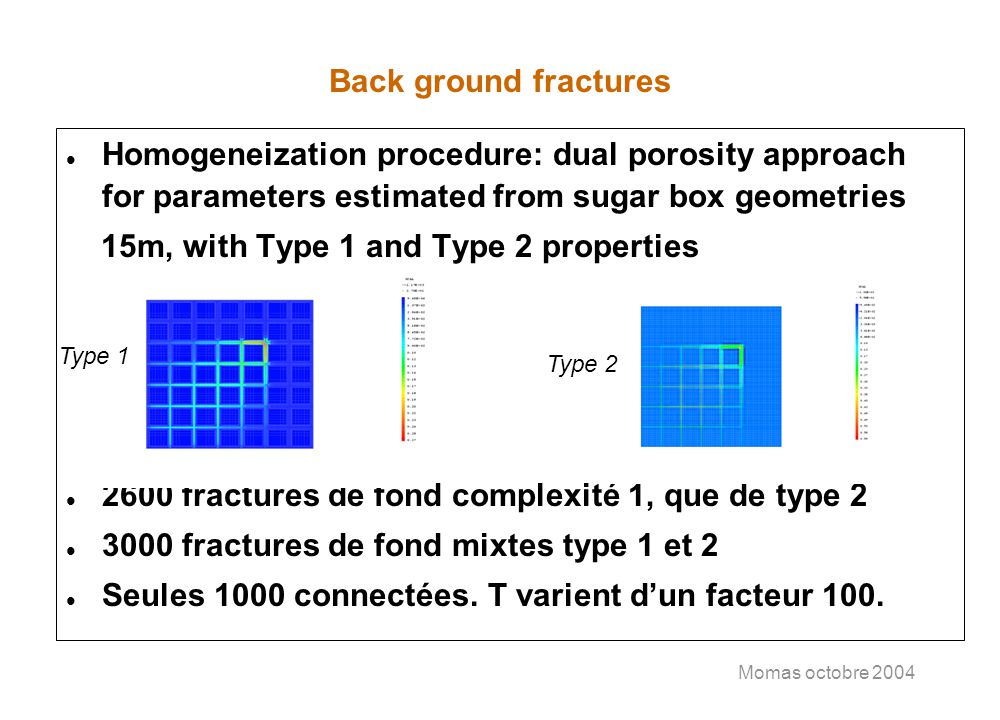 Momas octobre 2004 Back ground fractures l Homogeneization procedure: dual porosity approach for parameters estimated from sugar box geometries 15m, with Type 1 and Type 2 properties l 2600 fractures de fond complexité 1, que de type 2 l 3000 fractures de fond mixtes type 1 et 2 l Seules 1000 connectées.
