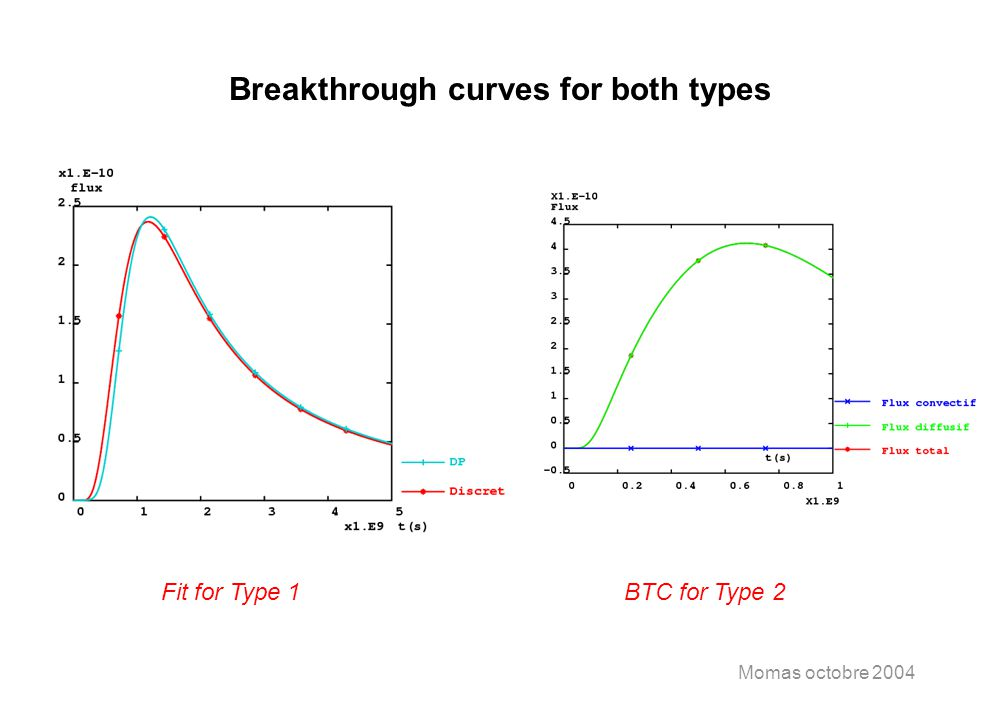 Momas octobre 2004 Breakthrough curves for both types Fit for Type 1BTC for Type 2