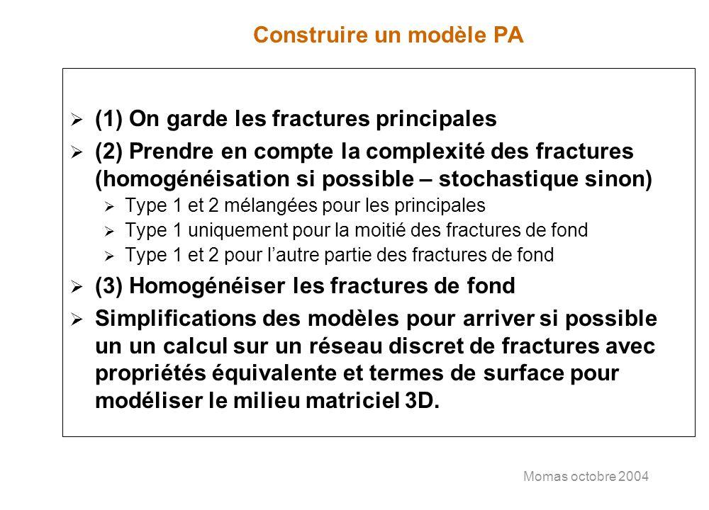 Momas octobre 2004 Construire un modèle PA (1) On garde les fractures principales (2) Prendre en compte la complexité des fractures (homogénéisation s