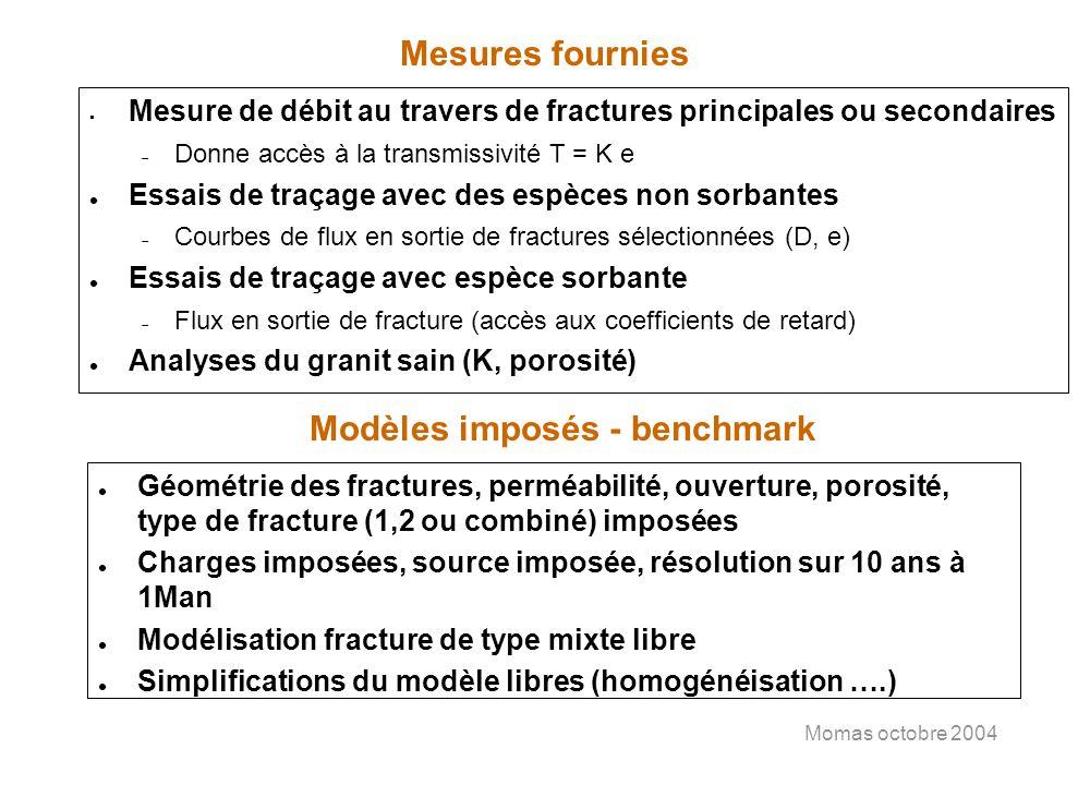 Momas octobre 2004 Mesures fournies Mesure de débit au travers de fractures principales ou secondaires Donne accès à la transmissivité T = K e l Essai