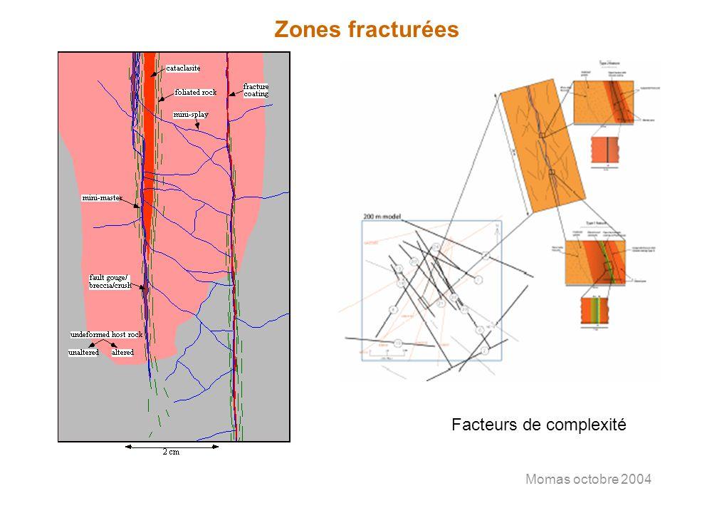Momas octobre 2004 Zones fracturées Facteurs de complexité
