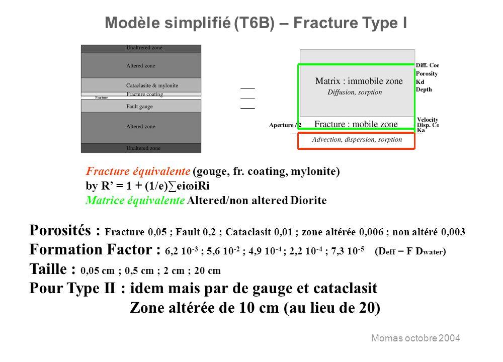 Momas octobre 2004 Modèle simplifié (T6B) – Fracture Type I Fracture équivalente (gouge, fr. coating, mylonite) by R = 1 + (1/e)ei iRi Matrice équival