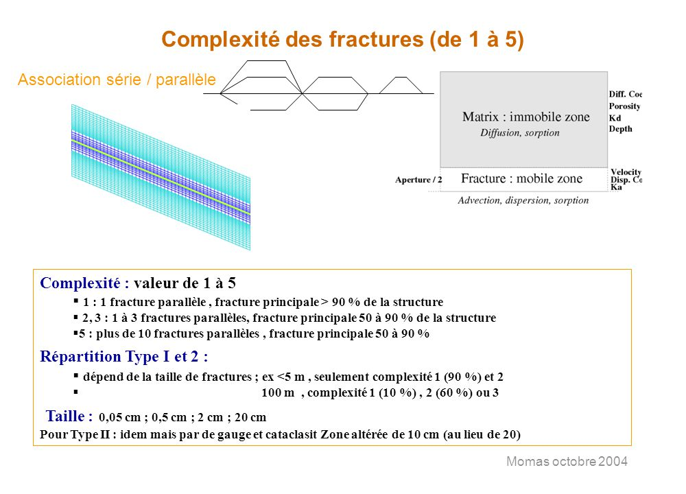 Momas octobre 2004 Dual porosity Second step: equivalent matrix –Source term for fracture equation –Analytic solution with BC history of concentration in fracture C f / t = (D C f –UC f )+matrix source term C m / t = (D m C m ) with C f (t) BC and analytical solution