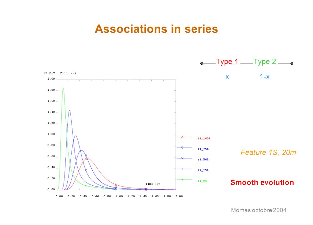 Momas octobre 2004 Associations in series Type 1Type 2 x1-x Feature 1S, 20m Smooth evolution