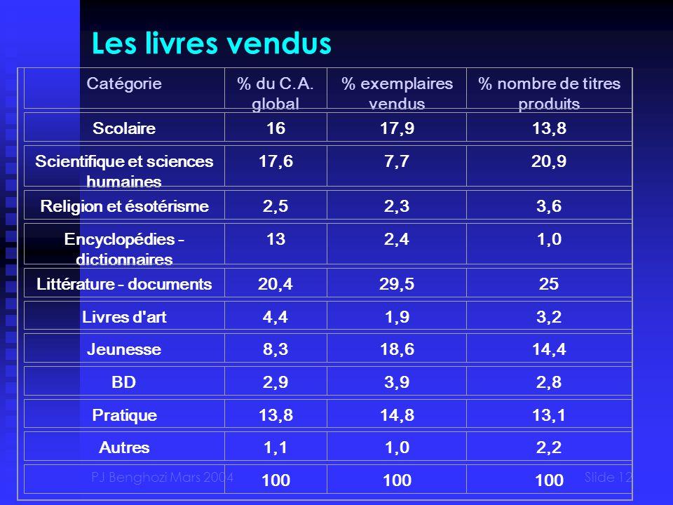 PJ Benghozi Mars 2004Slide 12 Les livres vendus Catégorie% du C.A.