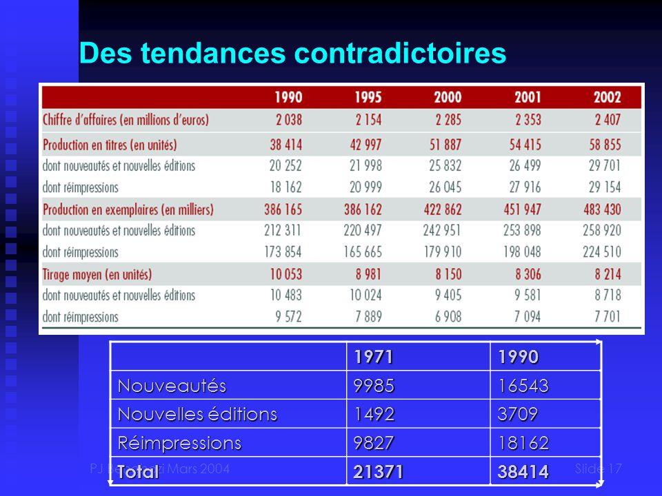 PJ Benghozi Mars 2004Slide 17 Des tendances contradictoires19711990Nouveautés998516543 Nouvelles éditions 14923709 Réimpressions982718162 Total2137138414