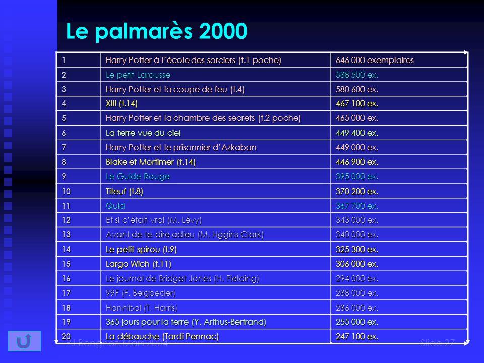 PJ Benghozi Mars 2004Slide 27 Le palmarès 20001 Harry Potter à lécole des sorciers (t.1 poche) 646 000 exemplaires 2 Le petit Larousse 588 500 ex.