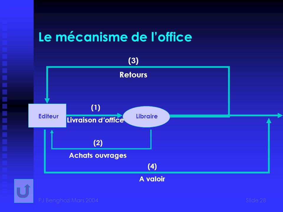 PJ Benghozi Mars 2004Slide 28 Le mécanisme de loffice EditeurLibraire (3) Retours (2) Achats ouvrages (4) A valoir (1) Livraison doffice