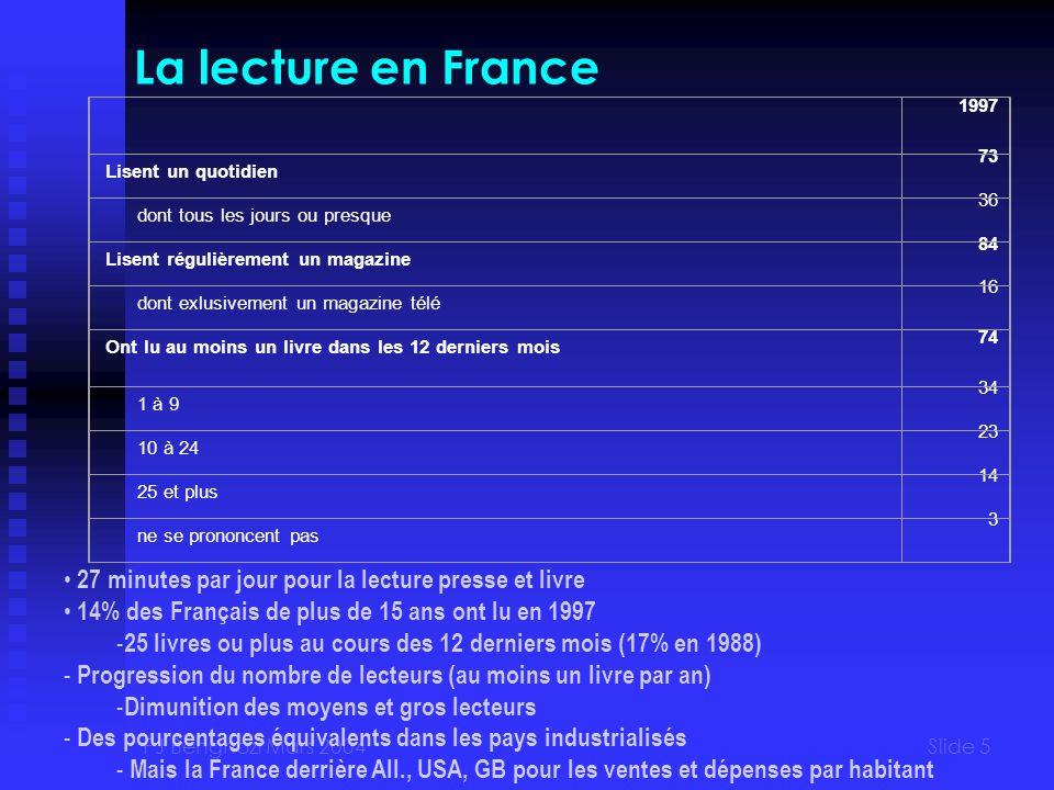 PJ Benghozi Mars 2004Slide 5 La lecture en France 1997 Lisent un quotidien 73 dont tous les jours ou presque 36 Lisent régulièrement un magazine 84 dont exlusivement un magazine télé 16 Ont lu au moins un livre dans les 12 derniers mois 74 1 à 9 34 10 à 24 23 25 et plus 14 ne se prononcent pas 3 27 minutes par jour pour la lecture presse et livre 14% des Français de plus de 15 ans ont lu en 1997 - 25 livres ou plus au cours des 12 derniers mois (17% en 1988) - Progression du nombre de lecteurs (au moins un livre par an) - Dimunition des moyens et gros lecteurs - Des pourcentages équivalents dans les pays industrialisés - Mais la France derrière All., USA, GB pour les ventes et dépenses par habitant