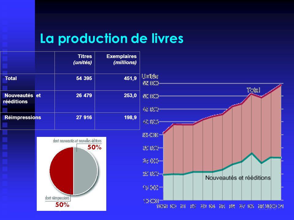 PJ Benghozi Mars 2004Slide 6 La production de livres Titres (unités) Exemplaires (millions) Total54 395451,9 Nouveautés et rééditions 26 479253,0 Réimpressions27 916198,9