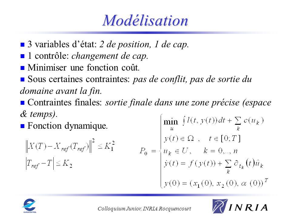 Colloquium Junior, INRIA Rocquencourt Modélisation 3 variables détat: 2 de position, 1 de cap. 1 contrôle: changement de cap. Minimiser une fonction c