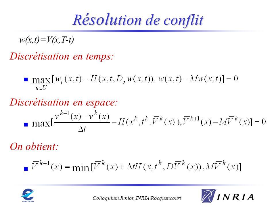 Colloquium Junior, INRIA Rocquencourt R ésolu tion de conflit Discrétisation en temps: Discrétisation en espace: On obtient: w(x,t)=V(x,T-t)