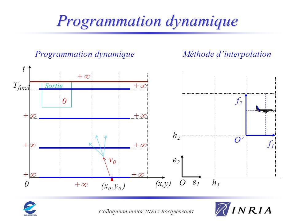 Colloquium Junior, INRIA Rocquencourt Programmation dynamique Méthode dinterpolationProgrammation dynamique O e1e1 e2e2 f1f1 f2f2 h1h1 h2h2 Ot (x,y) 0