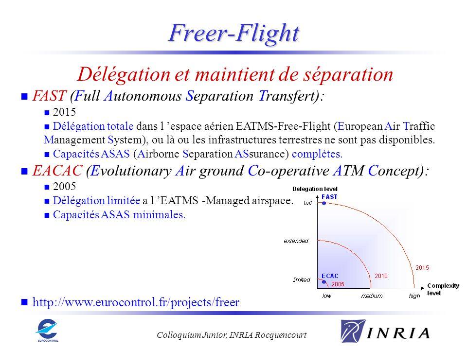 Colloquium Junior, INRIA Rocquencourt Délégation et maintient de séparation FAST (Full Autonomous Separation Transfert): 2015 Délégation totale dans l