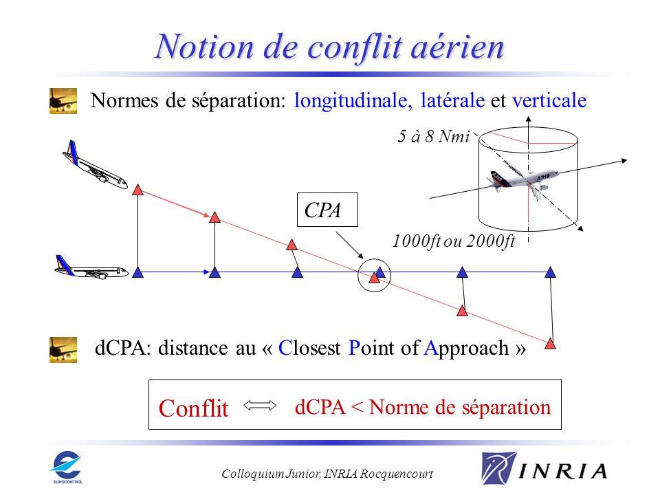Colloquium Junior, INRIA Rocquencourt Notion de conflit aérien Normes de séparation: longitudinale, latérale et verticale Conflit dCPA < Norme de sépa