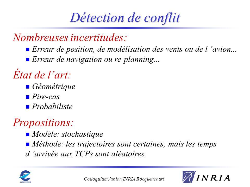 Colloquium Junior, INRIA Rocquencourt Détection de conflit Nombreuses incertitudes: Erreur de position, de modélisation des vents ou de l avion... Err