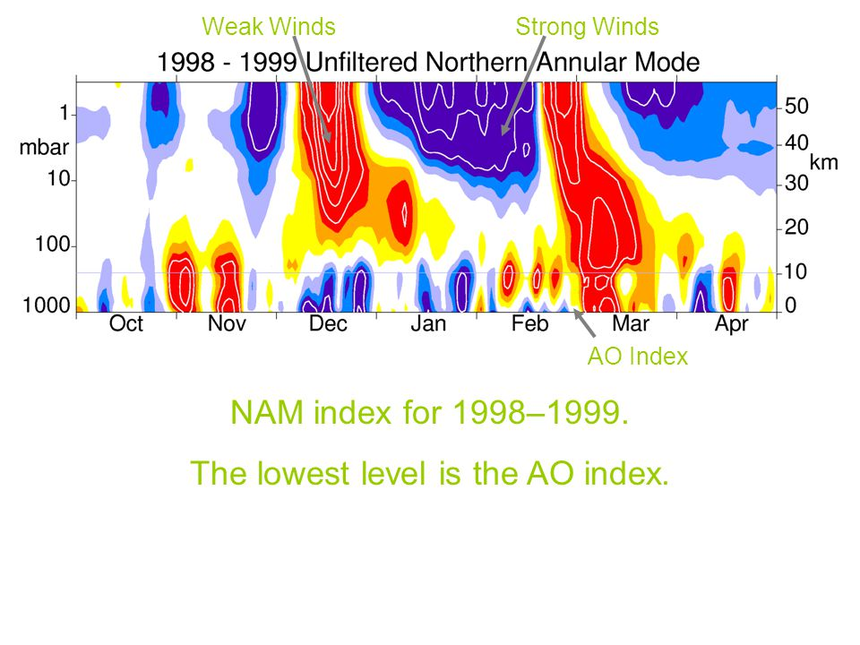 NAM index for 1998–1999. The lowest level is the AO index. Weak WindsStrong Winds AO Index