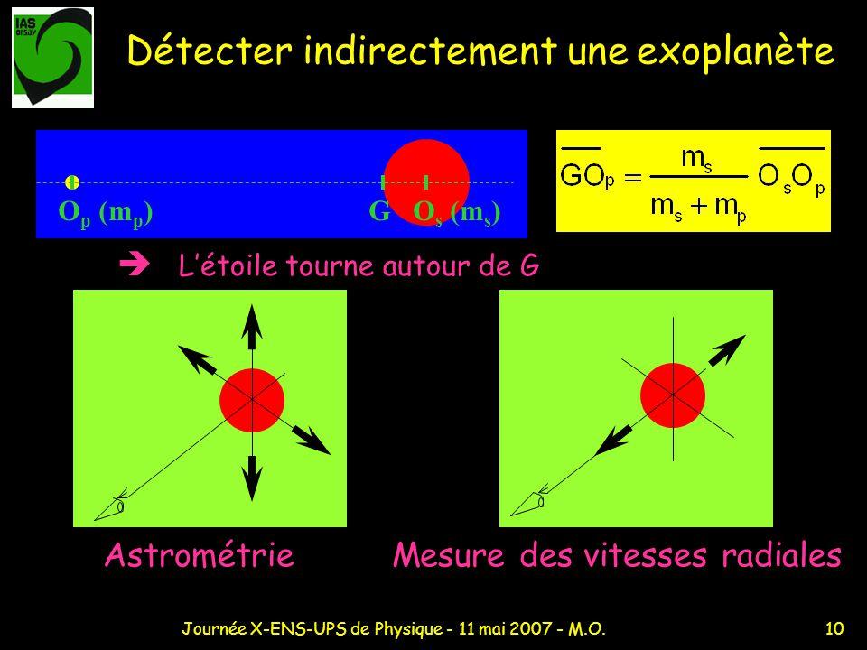 10Journée X-ENS-UPS de Physique - 11 mai 2007 - M.O. Détecter indirectement une exoplanète O p (m p ) G O s (m s ) Létoile tourne autour de G Astromét