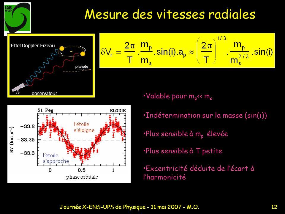 12Journée X-ENS-UPS de Physique - 11 mai 2007 - M.O. Mesure des vitesses radiales Indétermination sur la masse (sin(i)) Plus sensible à m p élevée Plu