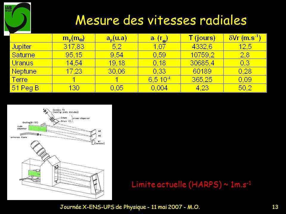 13Journée X-ENS-UPS de Physique - 11 mai 2007 - M.O. Mesure des vitesses radiales Limite actuelle (HARPS) ~ 1m.s -1