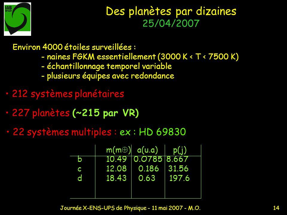 14Journée X-ENS-UPS de Physique - 11 mai 2007 - M.O. Des planètes par dizaines 25/04/2007 212 systèmes planétaires m(m ) a(u.a) p(j) b10.49 0.O785 8.6