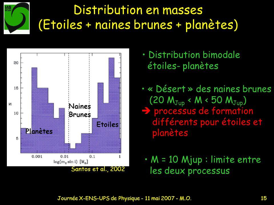 15Journée X-ENS-UPS de Physique - 11 mai 2007 - M.O. Distribution en masses (Etoiles + naines brunes + planètes) Distribution bimodale étoiles- planèt