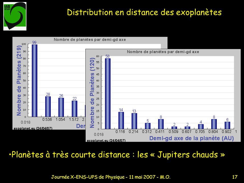 17Journée X-ENS-UPS de Physique - 11 mai 2007 - M.O. Distribution en distance des exoplanètes Planètes à très courte distance : les « Jupiters chauds