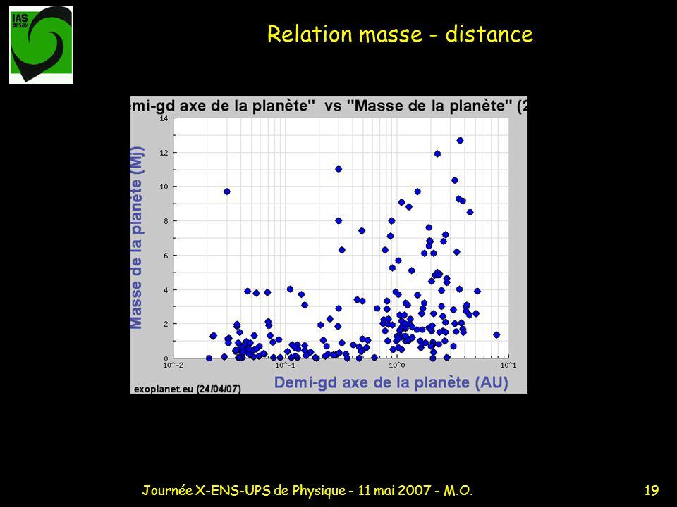 19Journée X-ENS-UPS de Physique - 11 mai 2007 - M.O. Relation masse - distance