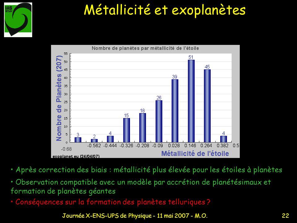 22Journée X-ENS-UPS de Physique - 11 mai 2007 - M.O. Métallicité et exoplanètes Après correction des biais : métallicité plus élevée pour les étoiles