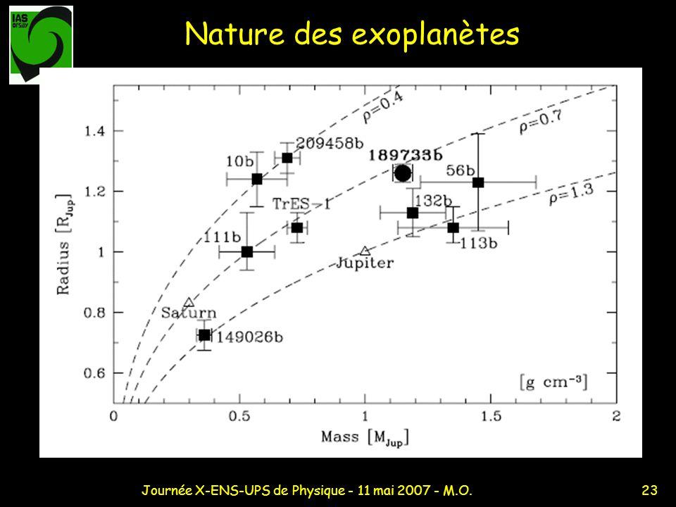 23Journée X-ENS-UPS de Physique - 11 mai 2007 - M.O. Nature des exoplanètes