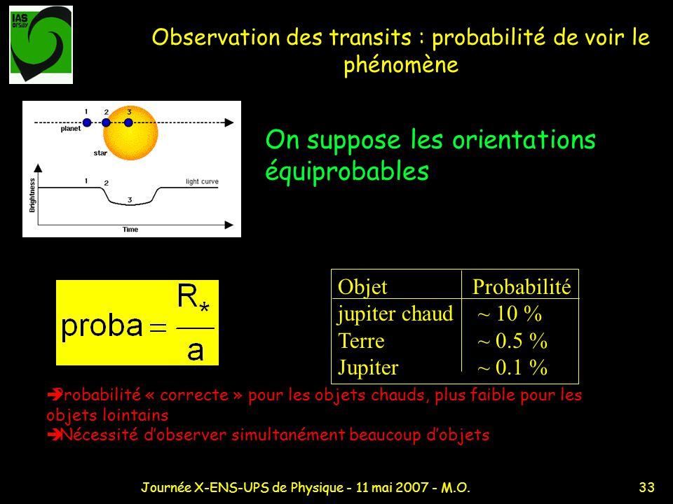 33Journée X-ENS-UPS de Physique - 11 mai 2007 - M.O. Observation des transits : probabilité de voir le phénomène Probabilité « correcte » pour les obj