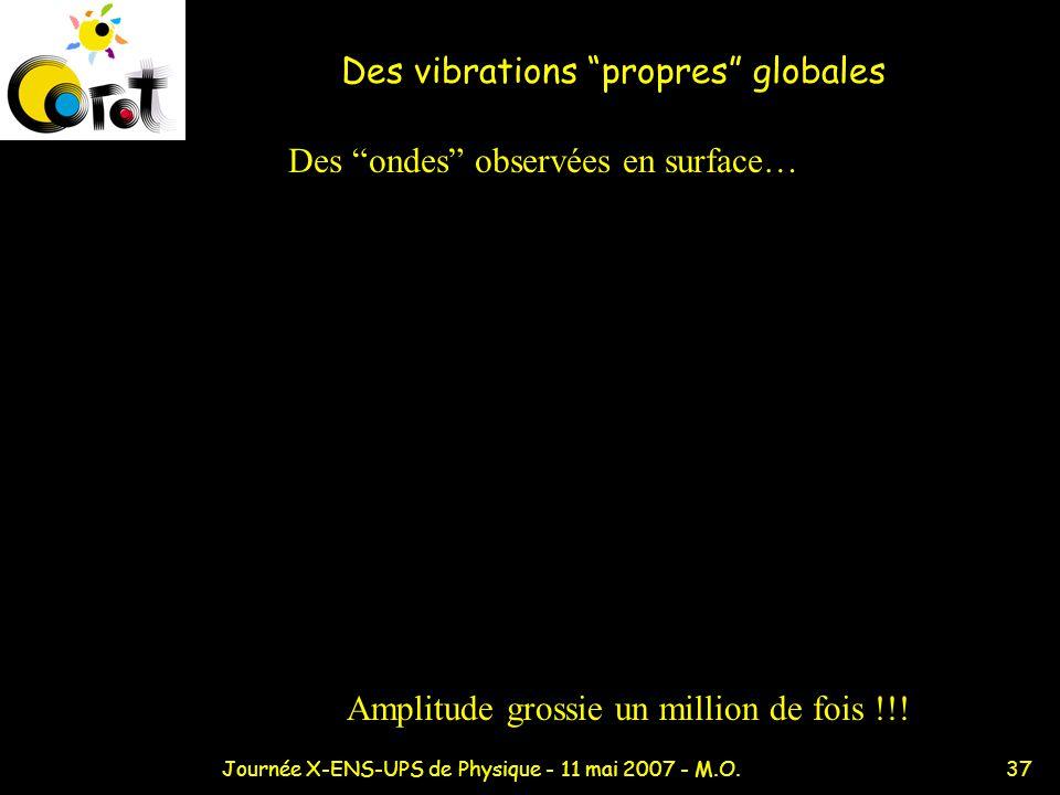 37Journée X-ENS-UPS de Physique - 11 mai 2007 - M.O. Des vibrations propres globales Des ondes observées en surface… Amplitude grossie un million de f