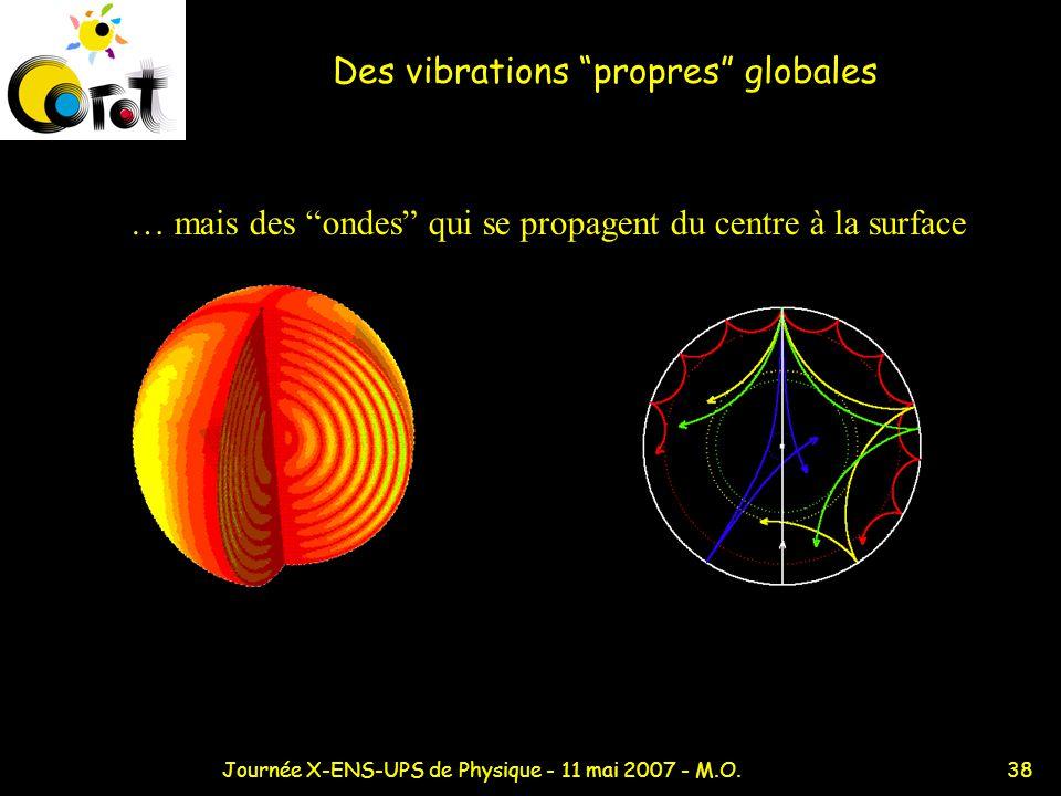 38Journée X-ENS-UPS de Physique - 11 mai 2007 - M.O. Des vibrations propres globales … mais des ondes qui se propagent du centre à la surface