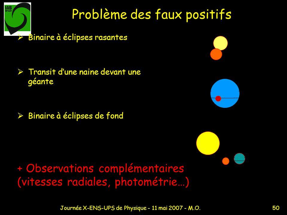 50Journée X-ENS-UPS de Physique - 11 mai 2007 - M.O. Problème des faux positifs Binaire à éclipses rasantes Transit dune naine devant une géante Binai