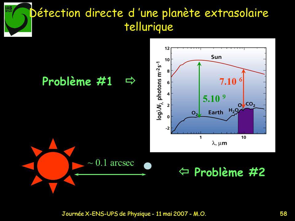 58Journée X-ENS-UPS de Physique - 11 mai 2007 - M.O. Détection directe d une planète extrasolaire tellurique ~ 0.1 arcsec Problème #2 Problème #1 7.10