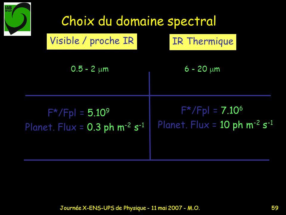 59Journée X-ENS-UPS de Physique - 11 mai 2007 - M.O. Choix du domaine spectral Visible / proche IR IR Thermique 0.5 - 2 m6 - 20 m Planet. Flux = 0.3 p