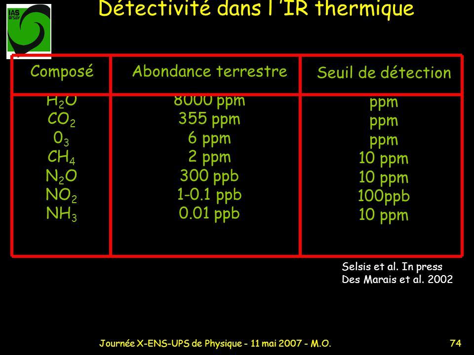 74Journée X-ENS-UPS de Physique - 11 mai 2007 - M.O. Détectivité dans l IR thermique Composé H 2 O CO 2 0 3 CH 4 N 2 O NO 2 NH 3 Abondance terrestre 8