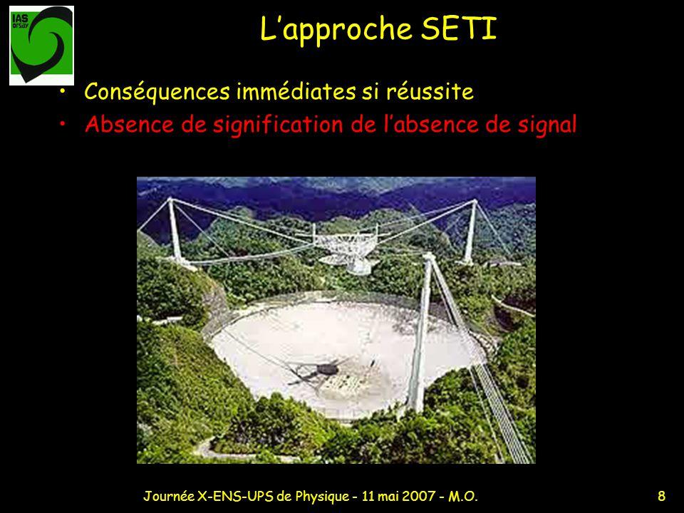 8Journée X-ENS-UPS de Physique - 11 mai 2007 - M.O. Lapproche SETI Conséquences immédiates si réussite Absence de signification de labsence de signal