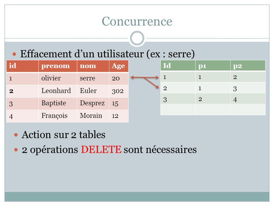 Concurrence Effacement dun utilisateur (ex : serre) idprenomnomAge 1olivierserre20 2LeonhardEuler302 3BaptisteDesprez15 4FrançoisMorain12 Idp1p2 112 2