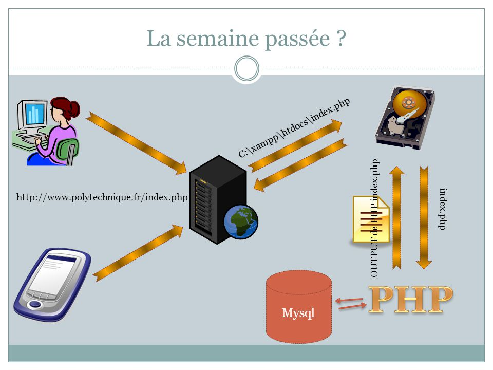 La semaine passée ? http://www.polytechnique.fr/index.php index.php OUTPUT de PHP index.php C:\xampp\htdocs\index.php Mysql