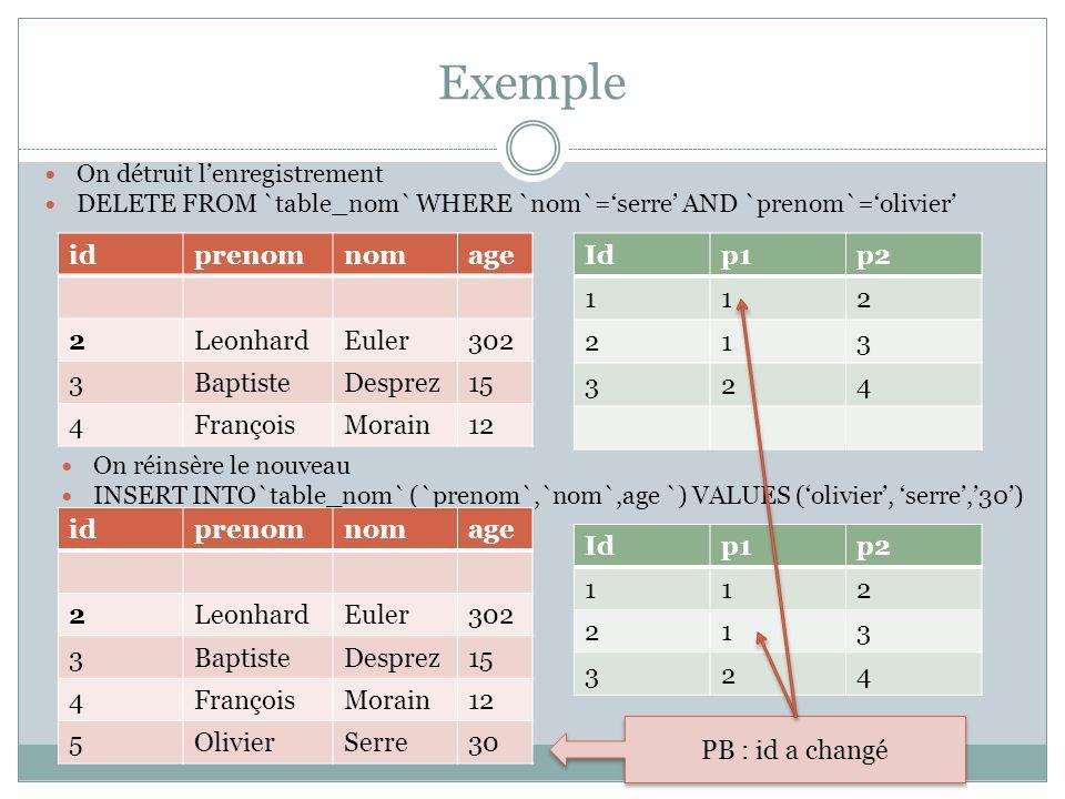 Patch INSERT INTO`table_nom` (`id`,`prenom`,`nom`,age `) VALUES (1,olivier, serre,30) idprenomnomage 2LeonhardEuler302 3BaptisteDesprez15 4FrançoisMorain12 1OlivierSerre30 Idp1p2 112 213 324 OK