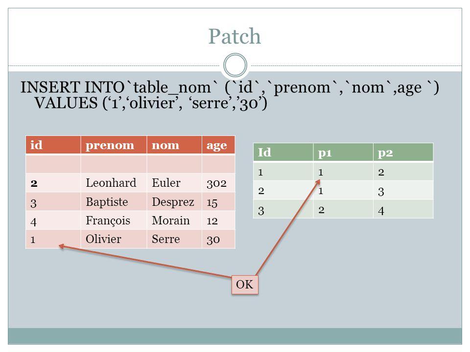 Patch INSERT INTO`table_nom` (`id`,`prenom`,`nom`,age `) VALUES (1,olivier, serre,30) idprenomnomage 2LeonhardEuler302 3BaptisteDesprez15 4FrançoisMor