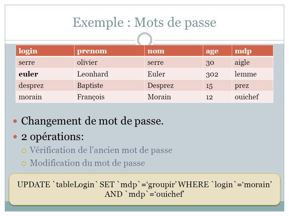 Exemple : Mots de passe Changement de mot de passe. 2 opérations: Vérification de lancien mot de passe Modification du mot de passe loginprenomnomagem