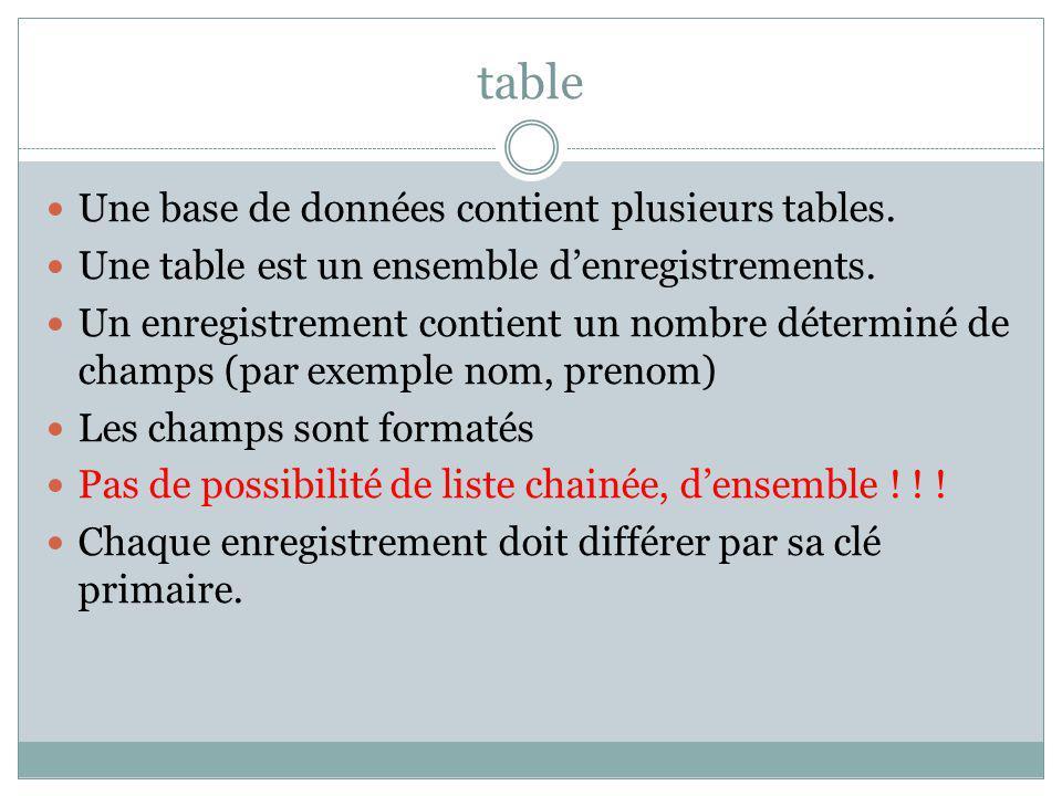 table Une base de données contient plusieurs tables. Une table est un ensemble denregistrements. Un enregistrement contient un nombre déterminé de cha