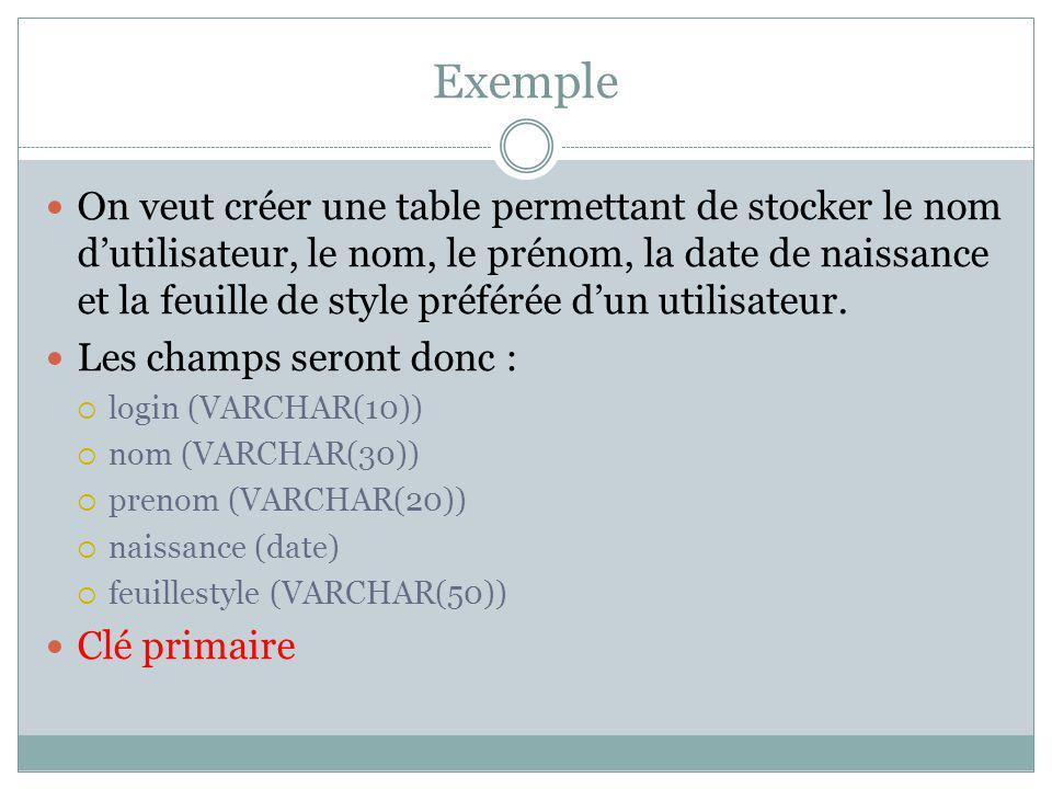 Exemple On veut créer une table permettant de stocker le nom dutilisateur, le nom, le prénom, la date de naissance et la feuille de style préférée dun