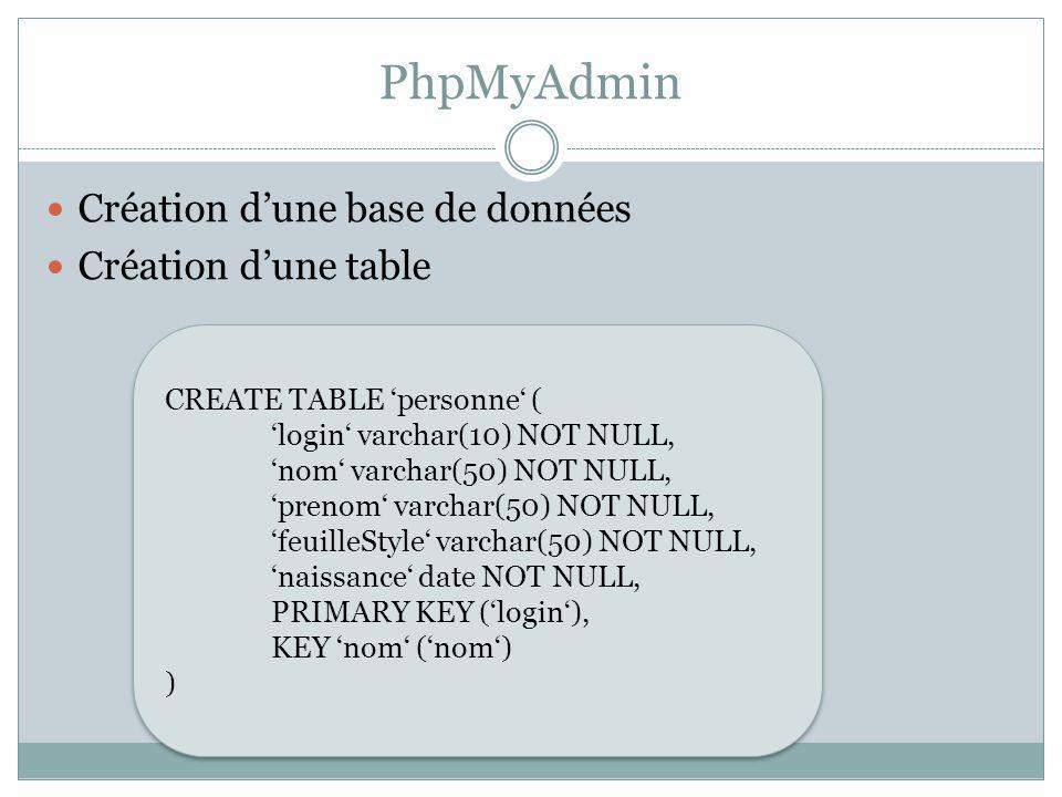 PhpMyAdmin Création dune base de données Création dune table CREATE TABLE personne ( login varchar(10) NOT NULL, nom varchar(50) NOT NULL, prenom varc