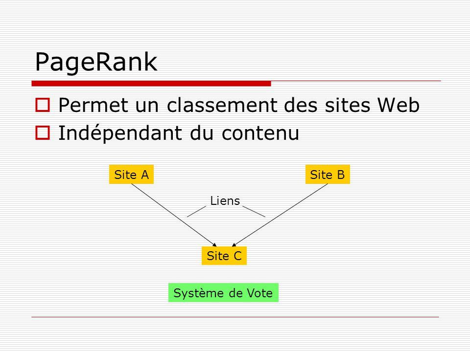 PageRank (2) Lien A->C : A participe pour C: Pr(C) += d*Pr(A)/2 Lien B->C : B participe pour C: Pr(C) += d*Pr(B)/3 Initialisation: d = 0.85, Pr = 1-d Site ASite B Site C Liens 4.5 5.6 1.2 5.6 1.24.5 5.6 1.2 PageRank