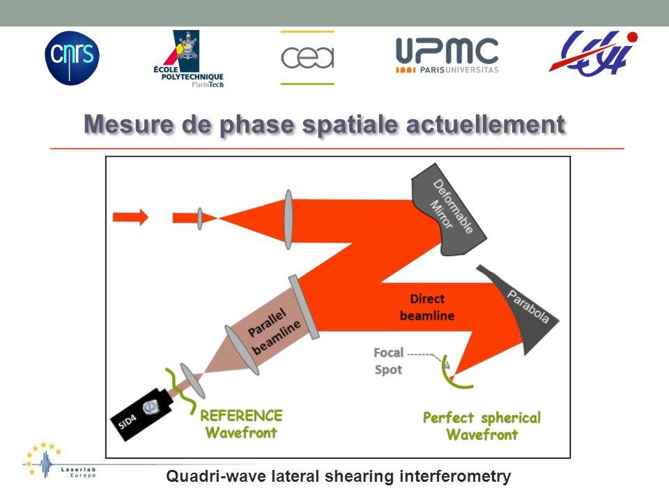 Mesure de phase spatiale actuellement Quadri-wave lateral shearing interferometry