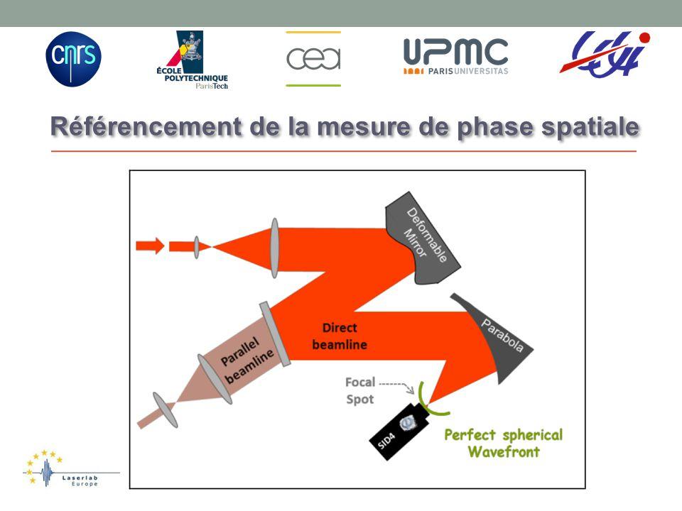 Calibration en 2 étapes : -Mesure en centre chambre de la phase spatiale donnant la meilleure tache focale en bougeant le miroir déformable -Mesure dans le senseur classique de la phase spatiale avec le miroir déformable dans le même état.